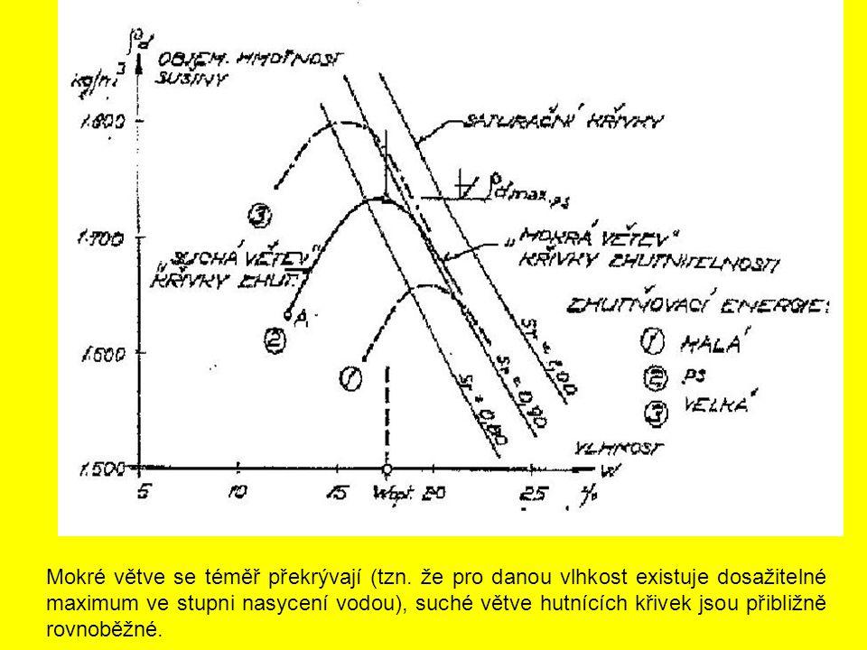 Mokré větve se téměř překrývají (tzn. že pro danou vlhkost existuje dosažitelné maximum ve stupni nasycení vodou), suché větve hutnících křivek jsou p