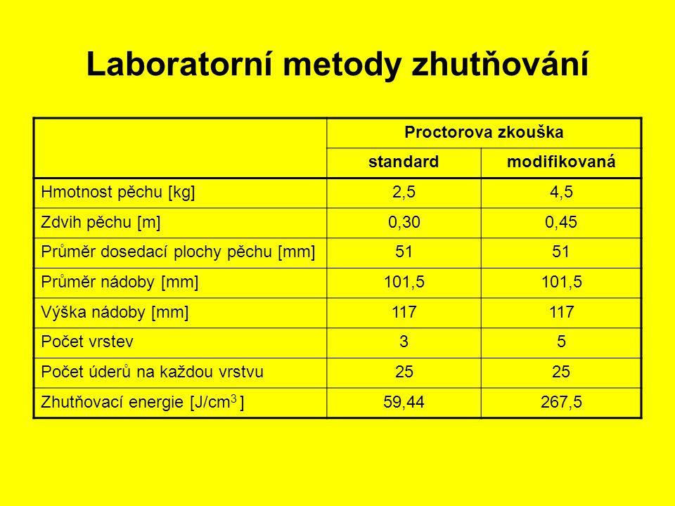 Laboratorní metody zhutňování Proctorova zkouška standardmodifikovaná Hmotnost pěchu [kg]2,54,5 Zdvih pěchu [m]0,300,45 Průměr dosedací plochy pěchu [