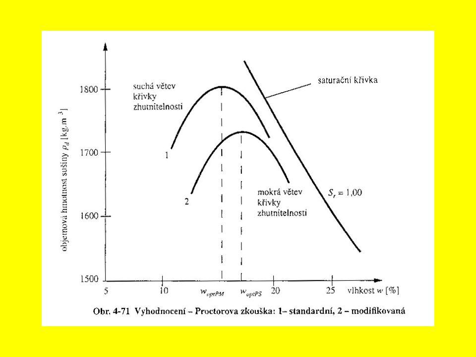 Účel laboratorních metod zhutňování Stanovení optimální vlhkosti – vlhkost zemin je v našich klimatických podmínkách často o něco vyšší – většinou zhutňujeme na mokré straně Proctorovy křivky.
