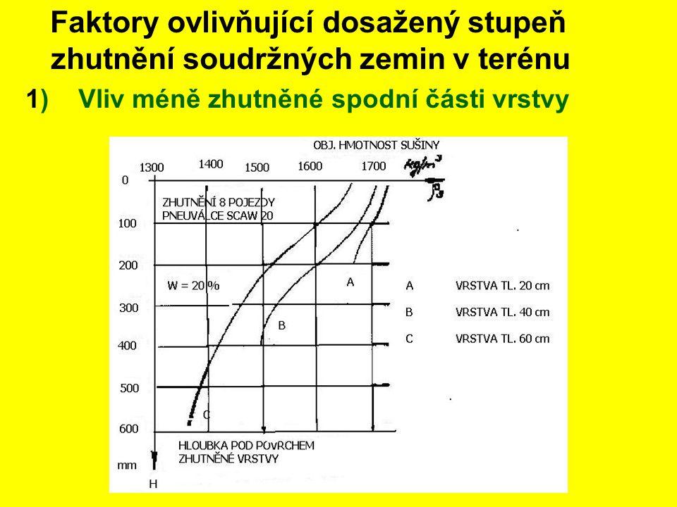 2)Vliv časového průběhu zhutňování Vliv časových prodlev na zhutňování zemin (dle Vokřála) a – hutnění s prodlevami, b – hutnění bez prodlev c – stupeň zhutnění