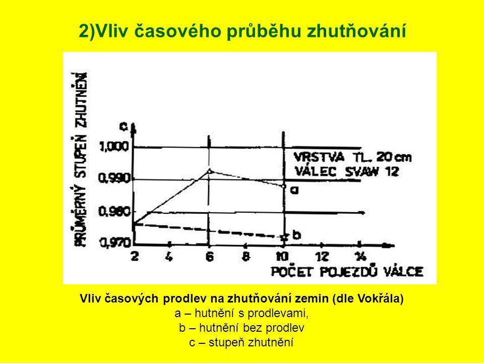 Zvýšení stupně zhutnění (efektivní stlačení skeletu) je možné až po uvolnění reziduálního přetlaku pórového vzduchu, tzn.