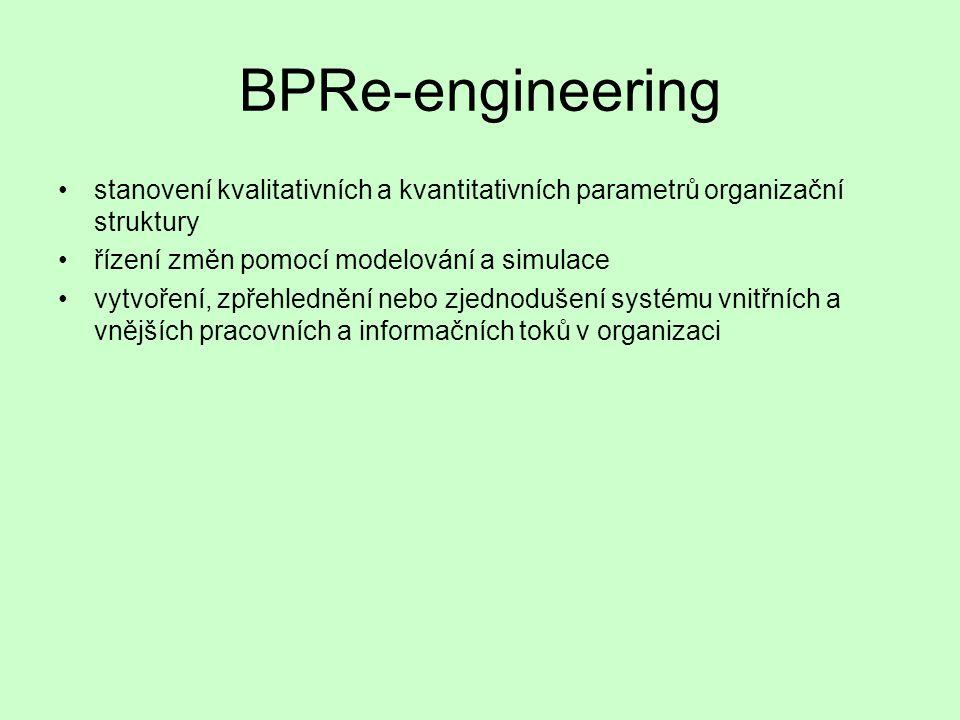 BPRe-engineering aplikace informatiky pro integrované řízení klíčových i pomocných procesů informační systémy systémy elektronického sdělování informací systémy na podporu rozhodování expertní systémy