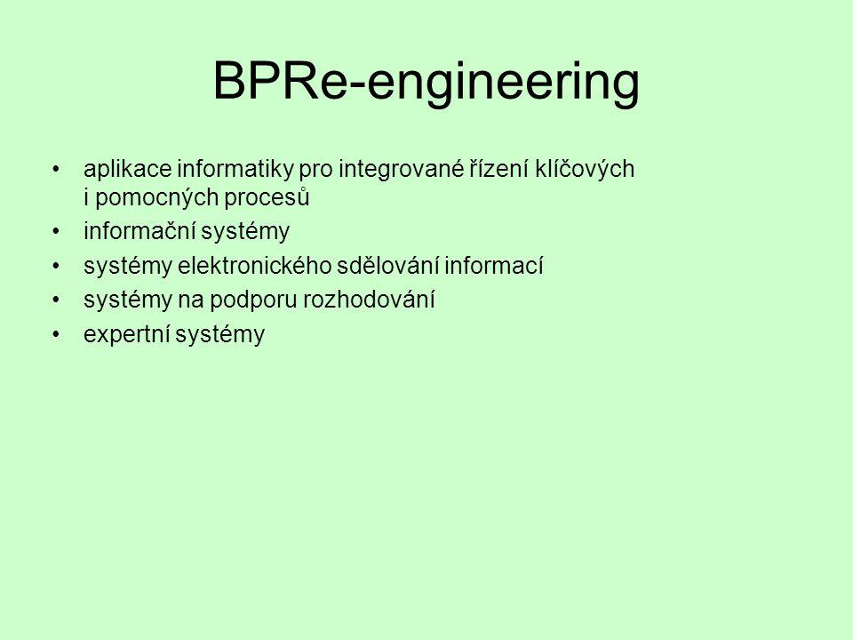 BPR – cílové aspekty zaměření na procesy radikální změna dramatické zlepšení