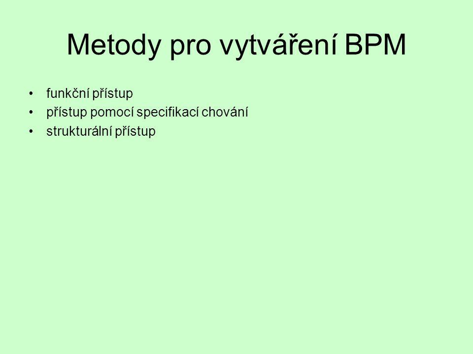 Metody pro vytváření BPM EPC (Event-driven Process Chain) UML (Unified Modeling Language) Petriho sítě (Petri Nets)
