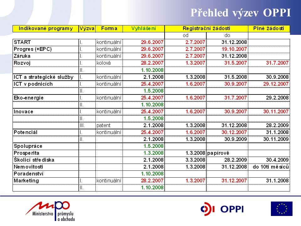 Přehled výzev OPPI