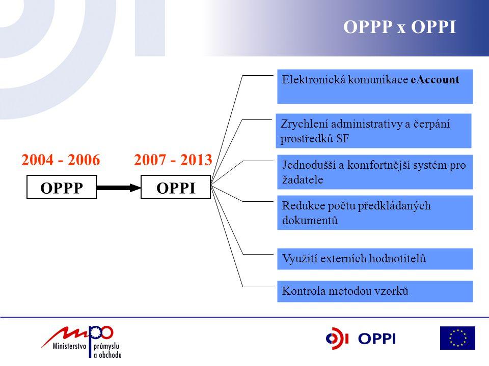 OPPPOPPI 2004 - 2006 Jednodušší a komfortnější systém pro žadatele Zrychlení administrativy a čerpání prostředků SF Elektronická komunikace eAccount Využití externích hodnotitelů 2007 - 2013 Redukce počtu předkládaných dokumentů Kontrola metodou vzorků OPPP x OPPI