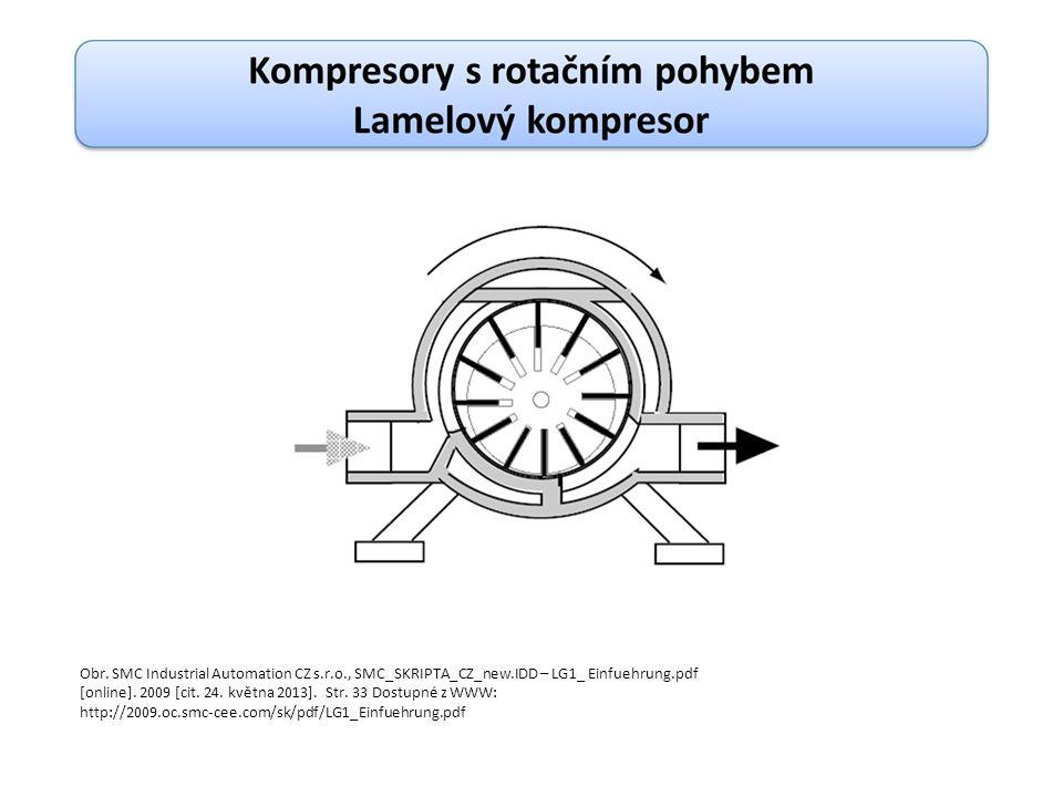 - Olej vstřikovaný mezi otáčející se rotory zajišťuje jejich mazání, těsnění a chlazení.