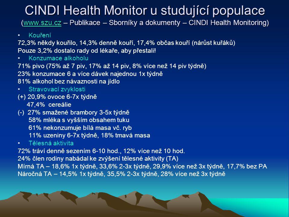 CINDI Health Monitor u studující populace (www.szu.cz – Publikace – Sborníky a dokumenty – CINDI Health Monitoring) www.szu.cz Kouření 72,3% někdy kou