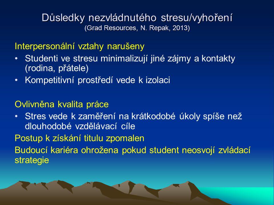 Důsledky nezvládnutého stresu/vyhoření (Grad Resources, N. Repak, 2013) Interpersonální vztahy narušeny Studenti ve stresu minimalizují jiné zájmy a k