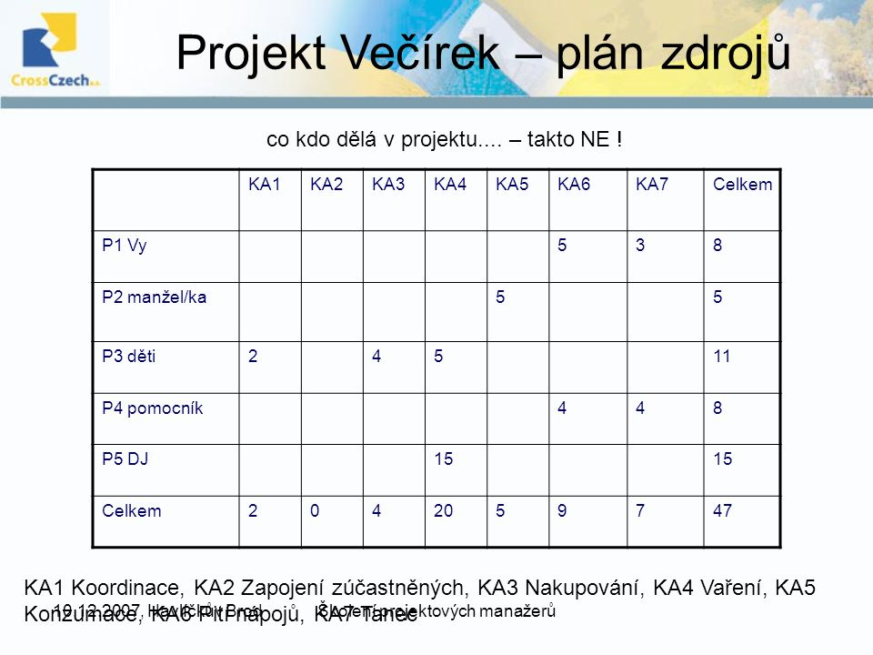 10.12.2007, Havlíčkův BrodŠkolení projektových manažerů Projekt Večírek – plán zdrojů KA1KA2KA3KA4KA5KA6KA7Celkem P1 Vy538 P2 manžel/ka55 P3 děti24511 P4 pomocník448 P5 DJ15 Celkem2042059747 co kdo dělá v projektu....