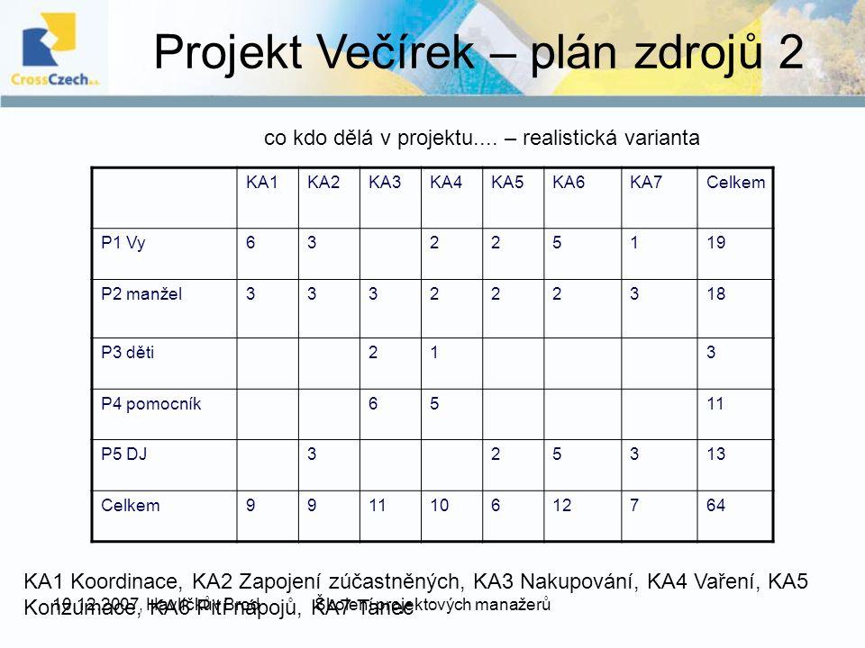 10.12.2007, Havlíčkův BrodŠkolení projektových manažerů Projekt Večírek – plán zdrojů 2 KA1KA2KA3KA4KA5KA6KA7Celkem P1 Vy63225119 P2 manžel333222318 P3 děti213 P4 pomocník6511 P5 DJ325313 Celkem991110612764 co kdo dělá v projektu....