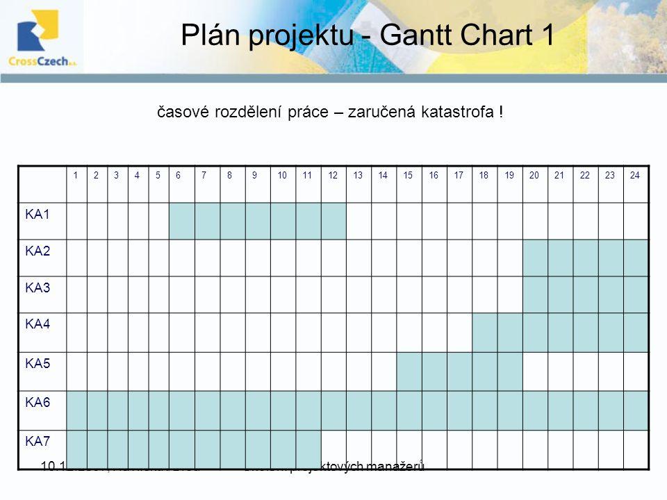 10.12.2007, Havlíčkův BrodŠkolení projektových manažerů Plán projektu - Gantt Chart 1 123456789101112131415161718192021222324 KA1 KA2 KA3 KA4 KA5 KA6 KA7 časové rozdělení práce – zaručená katastrofa !