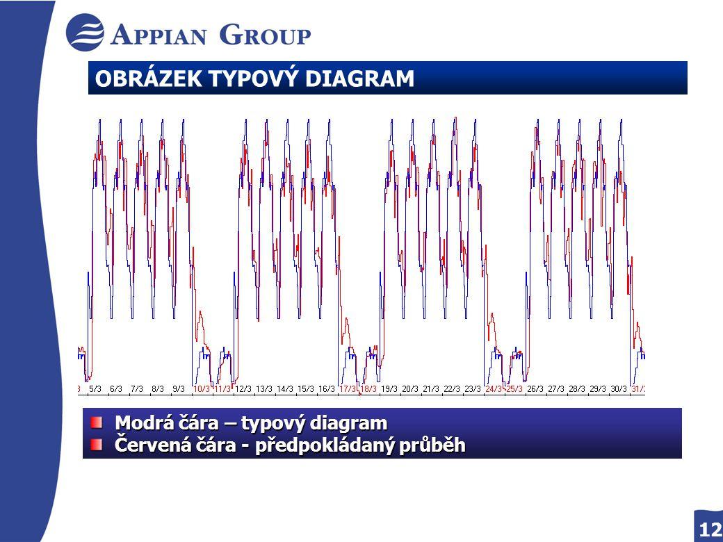 12 OBRÁZEK TYPOVÝ DIAGRAM Modrá čára – typový diagram Modrá čára – typový diagram Červená čára - předpokládaný průběh Červená čára - předpokládaný prů