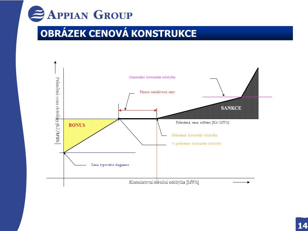 14 OBRÁZEK CENOVÁ KONSTRUKCE Kumulativní měsíční odchylka [MWh] Průměrná cena odběru [Kč/MWh] Cena typového diagramu Průměrná historická odchylka Pásm