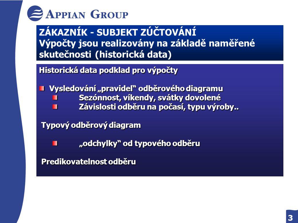 3 ZÁKAZNÍK - SUBJEKT ZÚČTOVÁNÍ Výpočty jsou realizovány na základě naměřené skutečnosti (historická data) Historická data podklad pro výpočty Vysledov
