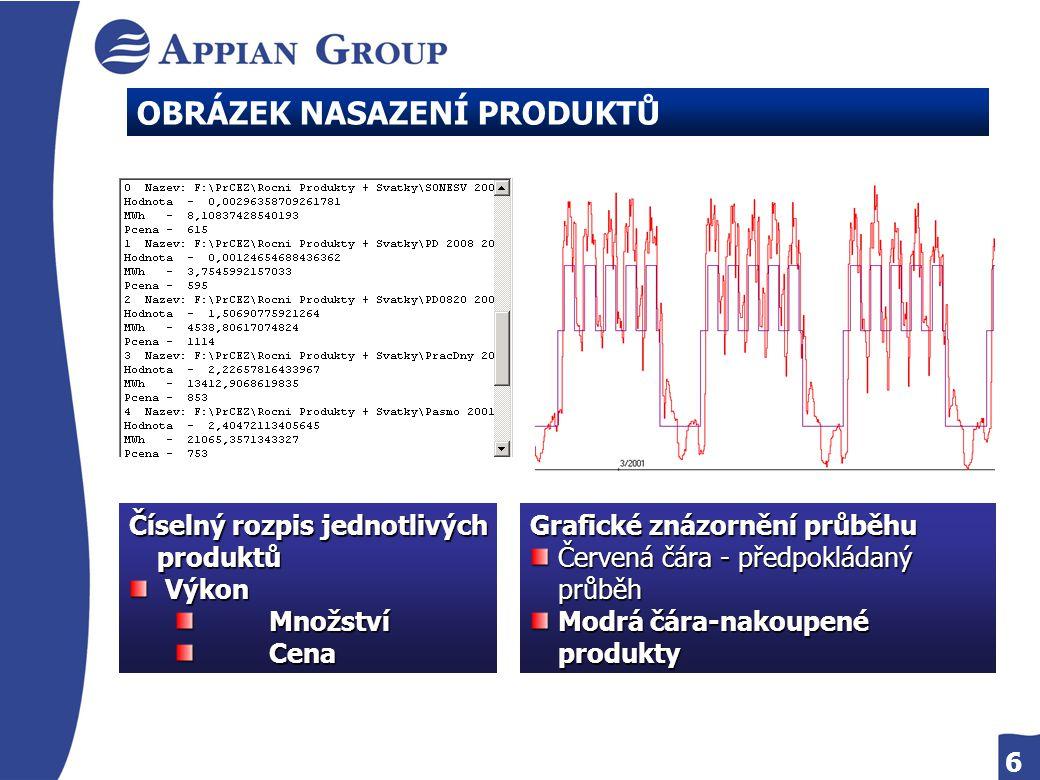 6 OBRÁZEK NASAZENÍ PRODUKTŮ Číselný rozpis jednotlivých produktů Výkon Výkon Množství Množství Cena Cena Grafické znázornění průběhu Červená čára - předpokládaný průběh Modrá čára-nakoupené produkty