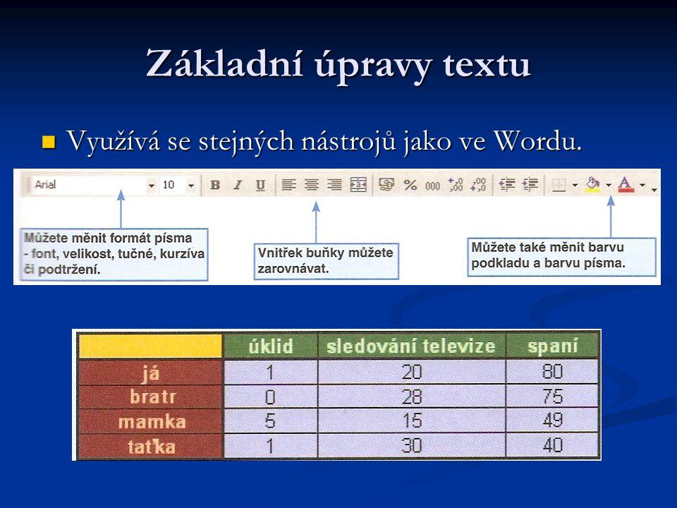Základní úpravy textu Využívá se stejných nástrojů jako ve Wordu. Využívá se stejných nástrojů jako ve Wordu.