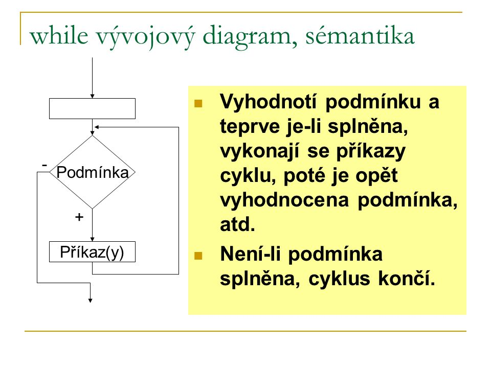 cyklus while V podmínce cyklu se vyskytuje proměnná Hodnota proměnné v podmínce se musí měnit v těle cyklu  buď pomocí přiřazení (zpravidla se přičítá k hodnotě proměnné nebo odečítá od hodnoty proměnné)  nebo hodnotu proměnné v cyklu zadává uživatel Před cyklem musí být do proměnné přiřazena nebo načtena od uživatele hodnota.