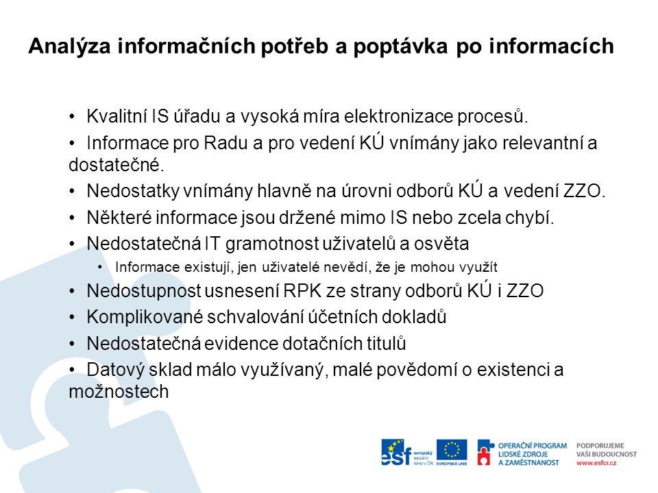 Analýza informačních potřeb a poptávka po informacích Kvalitní IS úřadu a vysoká míra elektronizace procesů.