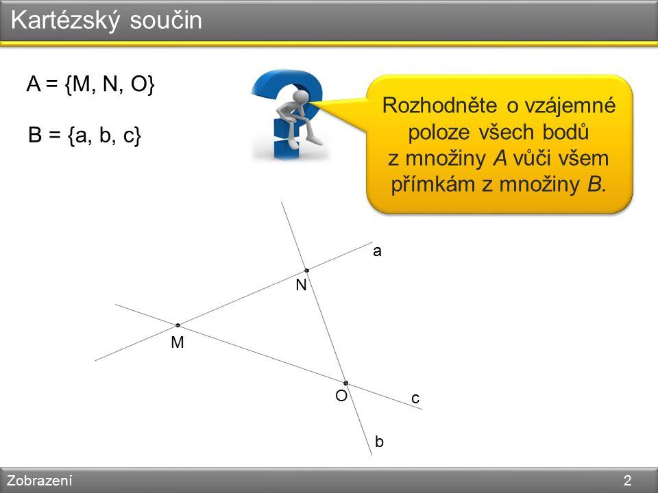 Kartézský součin Zobrazení 3 A = {M, N, O} B = {a, b, c} M N O a b c [M, a], [M, b], [M, c], [N, a], [N, b], [N, c],[O, a], [O, b], [O, c] { } Kartézský součin = A × B