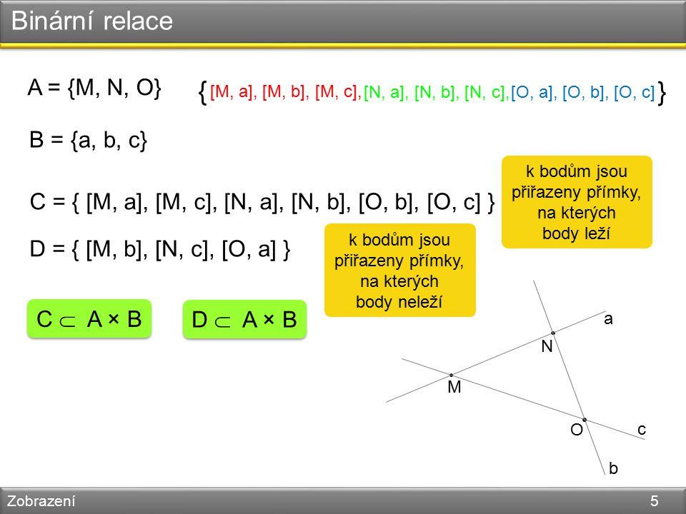 Binární relace Zobrazení 5 A = {M, N, O} B = {a, b, c} M N O a b c [M, a], [M, b], [M, c], [N, a], [N, b], [N, c],[O, a], [O, b], [O, c] { } C = { [M, a], [M, c], [N, a], [N, b], [O, b], [O, c] } D = { [M, b], [N, c], [O, a] } C  A × B D  A × B k bodům jsou přiřazeny přímky, na kterých body leží k bodům jsou přiřazeny přímky, na kterých body neleží