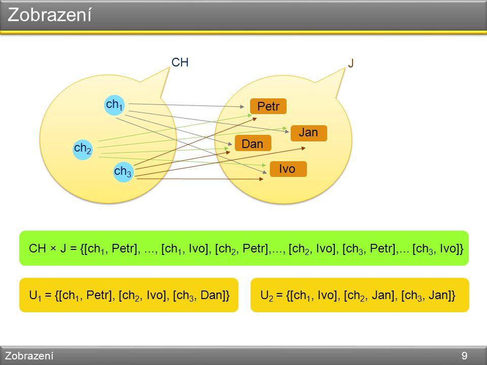 Zobrazení Zobrazení 9 CH ch 1 ch 2 ch 3 J Jan Petr Dan Ivo CH × J = {[ch 1, Petr],..., [ch 1, Ivo], [ch 2, Petr],..., [ch 2, Ivo], [ch 3, Petr],...