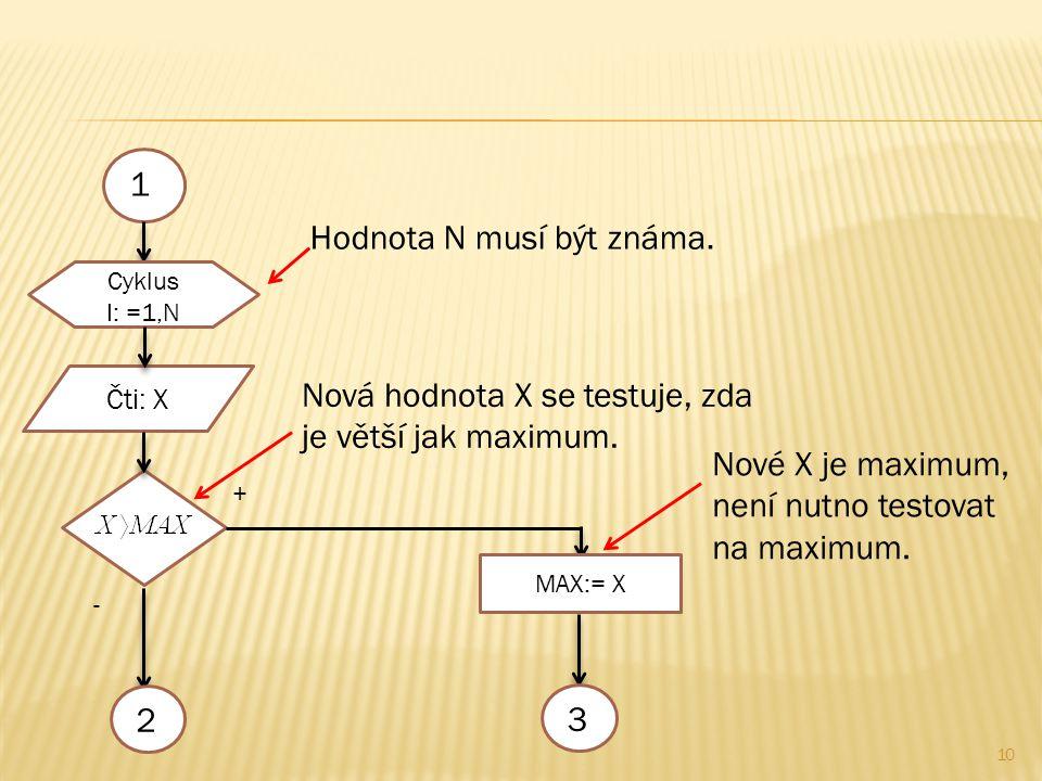 10 1 Cyklus I: =1,N Čti: X + - MAX:= X 23 Hodnota N musí být známa.