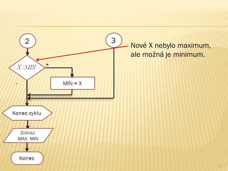 11 23 + - MIN:= X Konec cyklu Zobraz: MAX, MIN Konec Nové X nebylo maximum, ale možná je minimum.