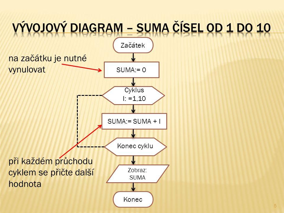 5 Začátek SUMA:= 0 Cyklus I: =1,10 SUMA:= SUMA + I Konec cyklu Zobraz: SUMA Konec na začátku je nutné vynulovat při každém průchodu cyklem se přičte další hodnota