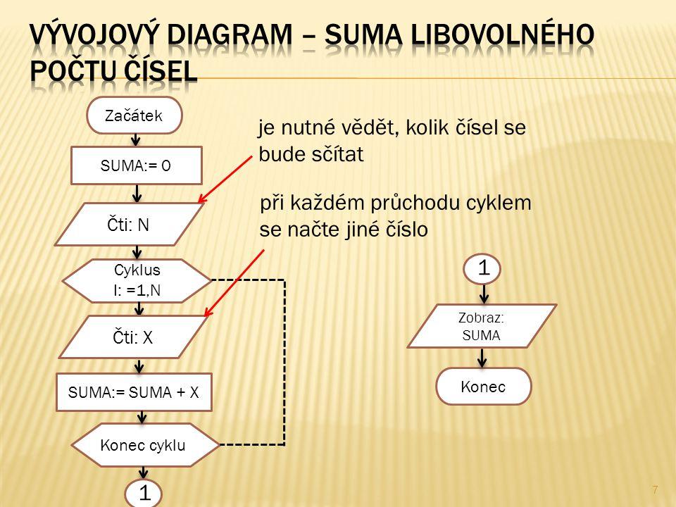 7 Začátek SUMA:= 0 Cyklus I: =1,N SUMA:= SUMA + X Konec cyklu Zobraz: SUMA Konec Čti: N Čti: X 1 1 je nutné vědět, kolik čísel se bude sčítat při každém průchodu cyklem se načte jiné číslo