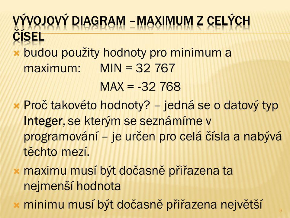  budou použity hodnoty pro minimum a maximum:MIN = 32 767 MAX = -32 768  Proč takovéto hodnoty.