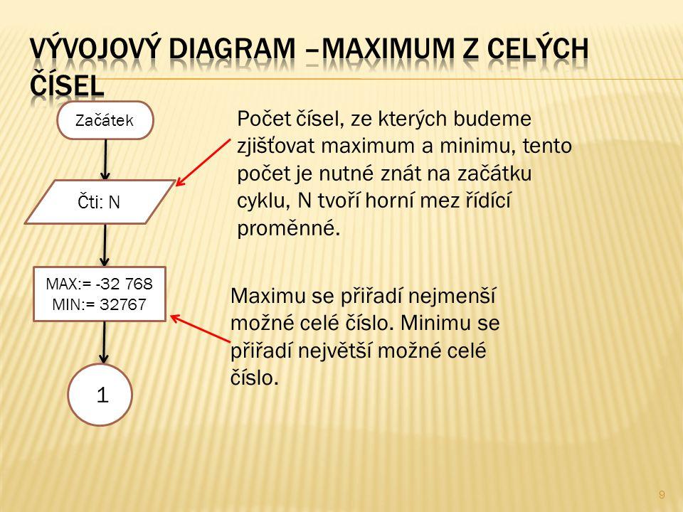 9 Začátek Čti: N MAX:= -32 768 MIN:= 32767 Počet čísel, ze kterých budeme zjišťovat maximum a minimu, tento počet je nutné znát na začátku cyklu, N tvoří horní mez řídící proměnné.