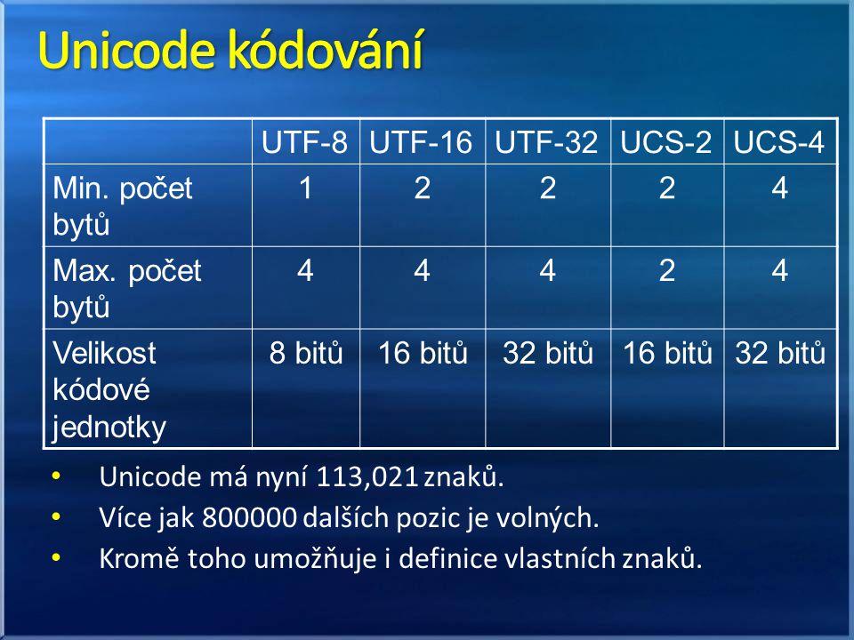 Unicode má nyní 113,021 znaků. Více jak 800000 dalších pozic je volných. Kromě toho umožňuje i definice vlastních znaků. UTF-8UTF-16UTF-32UCS-2UCS-4 M