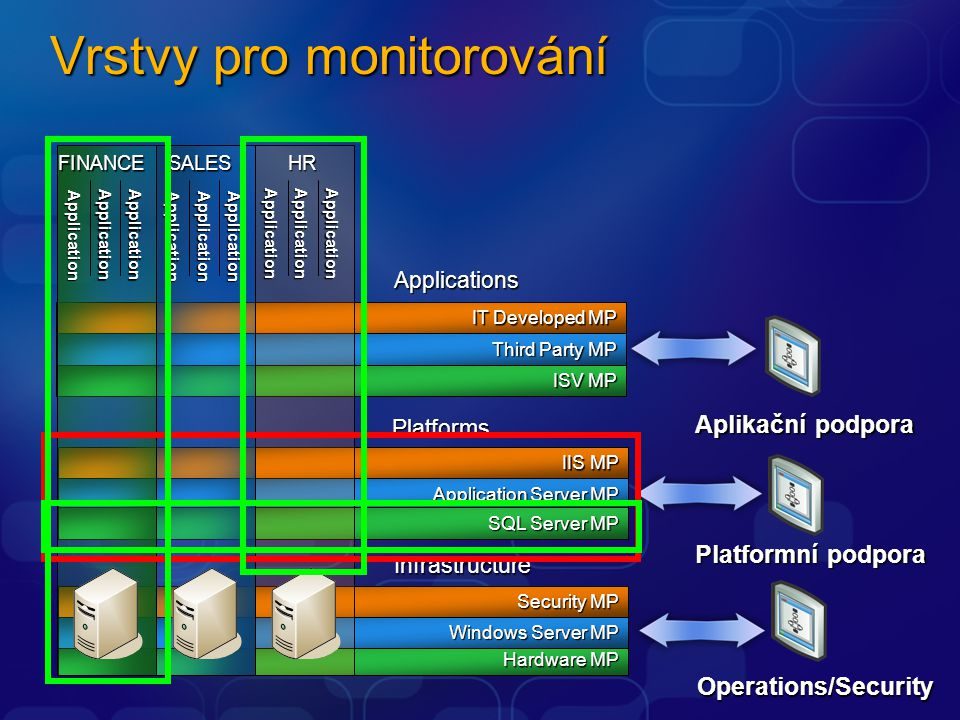 Vrstvy pro monitorování Third Party MP ISV MP IT Developed MP Applications Hardware MP Windows Server MP Security MP Infrastructure Application Server MP SQL Server MP IIS MP Platforms Application ApplicationApplication FINANCE SALES HR Application Application Application ApplicationApplicationApplication Operations/Security Aplikační podpora Platformní podpora