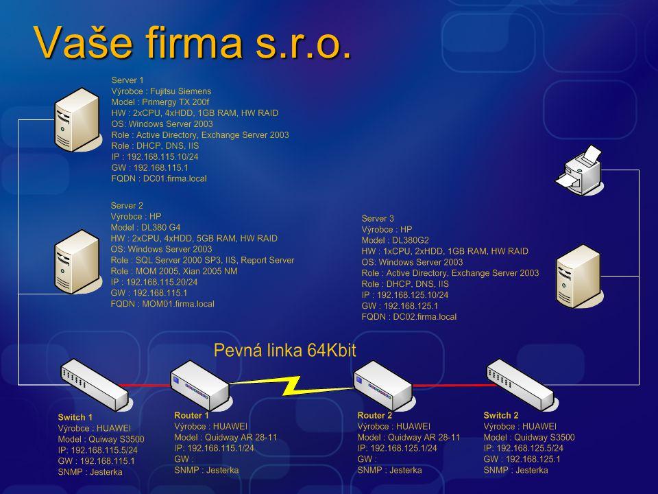Router 1,2 Výrobce : HUAWEI Model : Quidway AR 28-11 Switch 1,2 Výrobce : HUAWEI Model : Quidway S3500 Pevná linka 64Kbit Server 1,2 Výrobce : HP, Fujitsu Role : DC, Exchange MOM Server Výrobce : HP Role : SQL, MOM, Xian
