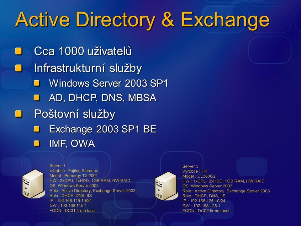 Active Directory & Exchange Cca 1000 uživatelů Infrastrukturní služby Windows Server 2003 SP1 AD, DHCP, DNS, MBSA Poštovní služby Exchange 2003 SP1 BE