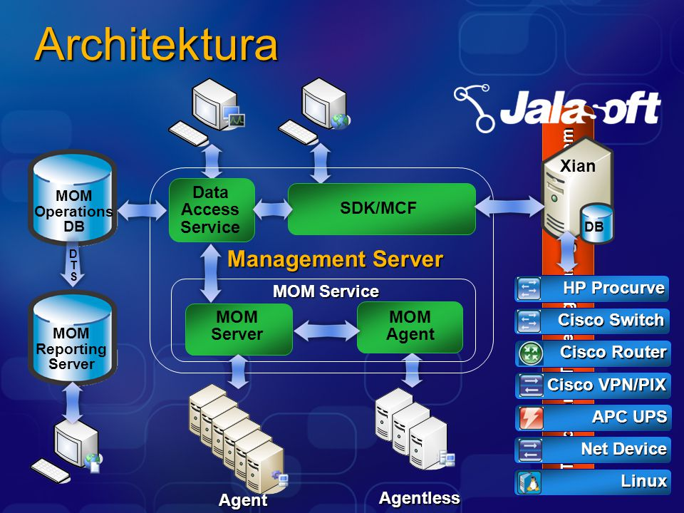 Architektura Agentless Third Party Ticketing/Management System MOM Operations DB MOM Reporting Server MOM Service MOM Server MOM Agent Management Server Data Access Service SDK/MCF DTSDTS HP Procurve Cisco Switch Cisco VPN/PIX APC UPS Net Device Linux Agent Cisco Router DB Xian