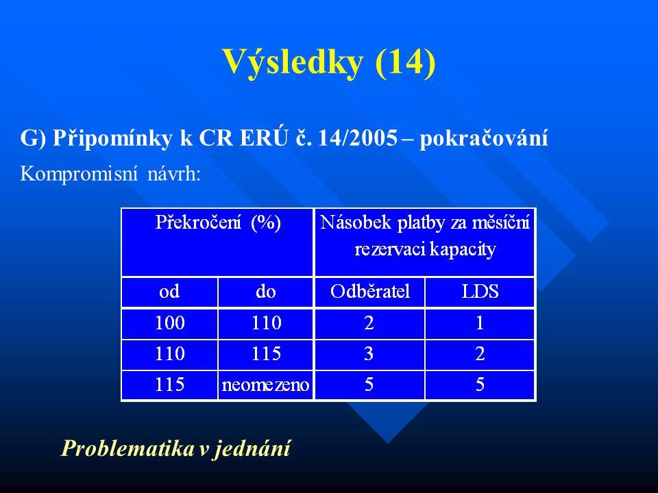 Výsledky (14) G) Připomínky k CR ERÚ č. 14/2005 – pokračování Kompromisní návrh: Problematika v jednání