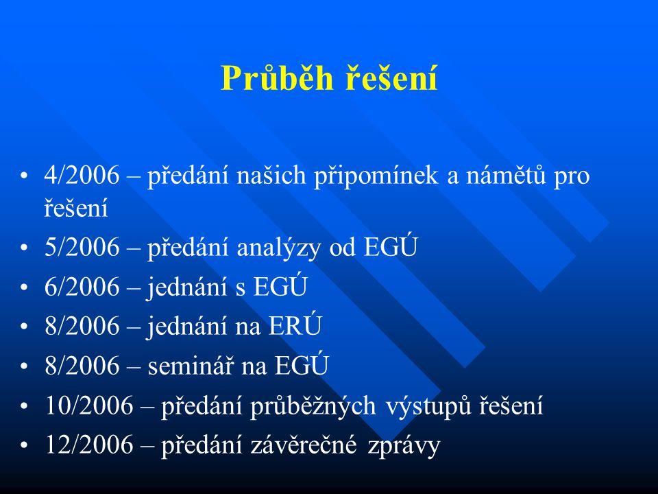 Děkuji za pozornost e-mail: pmatuszek@et.trz.cz tel.: 558 532 077