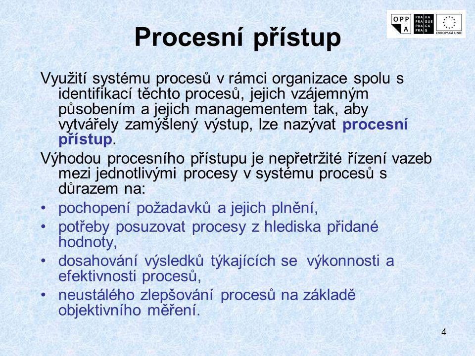 4 Procesní přístup Využití systému procesů v rámci organizace spolu s identifikací těchto procesů, jejich vzájemným působením a jejich managementem tak, aby vytvářely zamýšlený výstup, lze nazývat procesní přístup.