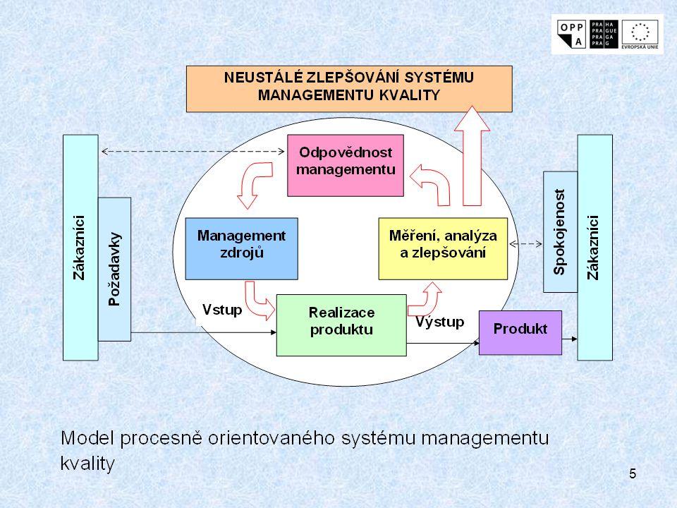 """6 Na všechny procesy lze aplikovat metodu známou jako """"Plánuj – Dělej – Kontroluj – Jednej (PDCA)."""