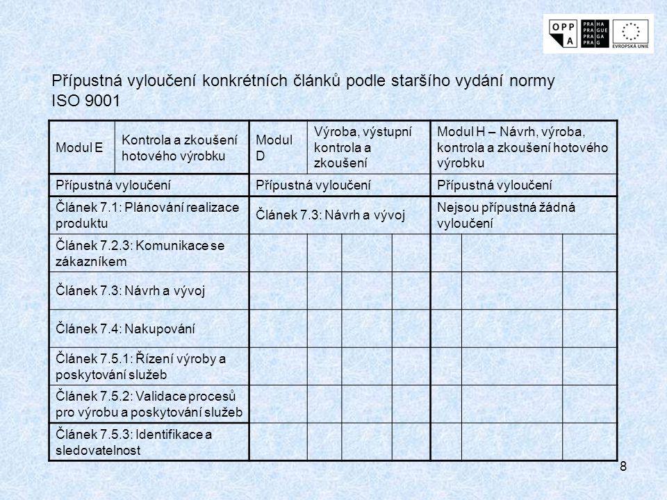 8 Modul E Kontrola a zkoušení hotového výrobku Modul D Výroba, výstupní kontrola a zkoušení Modul H – Návrh, výroba, kontrola a zkoušení hotového výrobku Přípustná vyloučení Článek 7.1: Plánování realizace produktu Článek 7.3: Návrh a vývoj Nejsou přípustná žádná vyloučení Článek 7.2.3: Komunikace se zákazníkem Článek 7.3: Návrh a vývoj Článek 7.4: Nakupování Článek 7.5.1: Řízení výroby a poskytování služeb Článek 7.5.2: Validace procesů pro výrobu a poskytování služeb Článek 7.5.3: Identifikace a sledovatelnost Přípustná vyloučení konkrétních článků podle staršího vydání normy ISO 9001