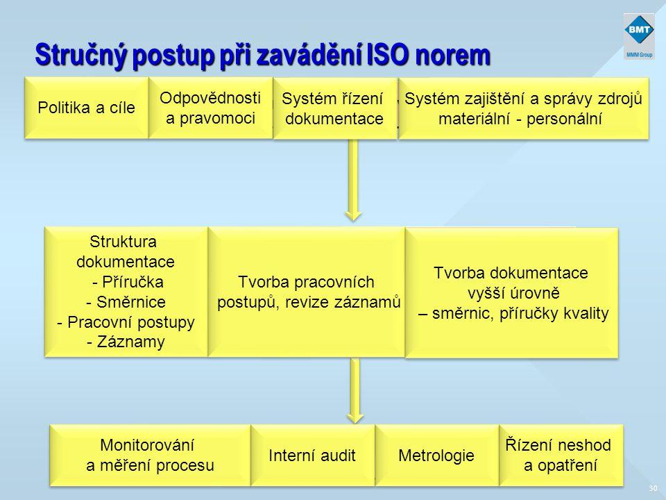 Stručný postup při zavádění ISO norem 30 Analýza stávající dokumentace, která je již k dispozici Analýza stávající dokumentace, která je již k dispozi