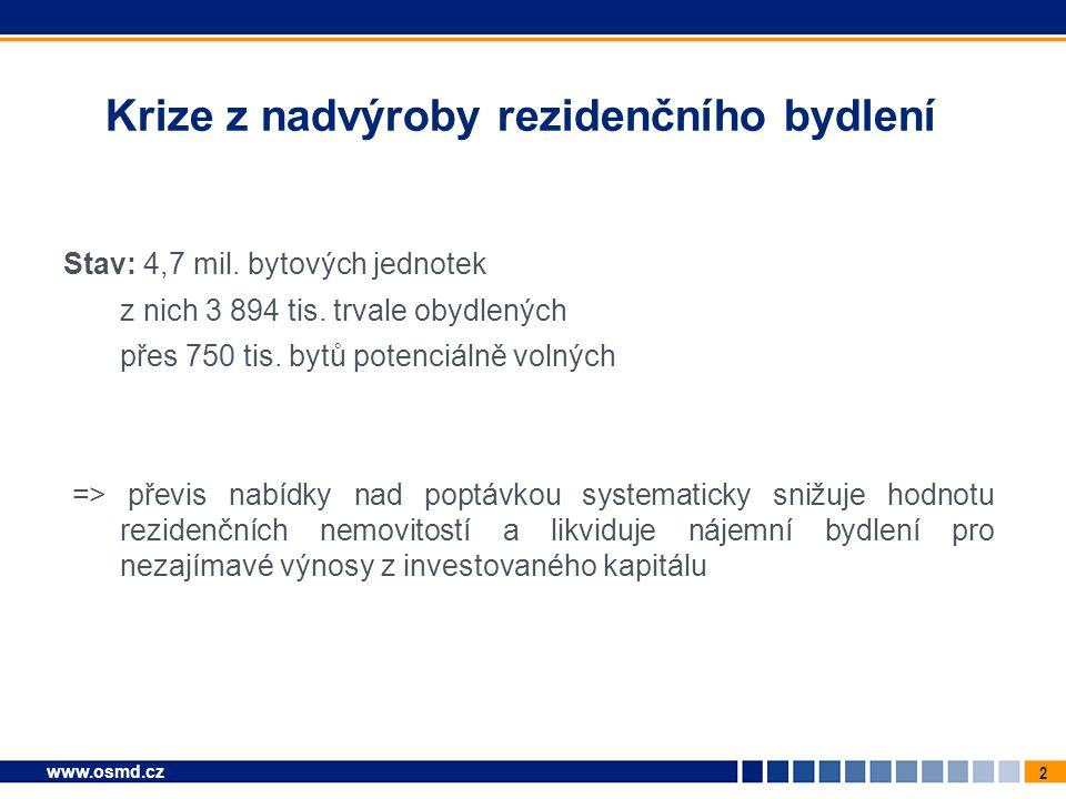 2 www.osmd.cz Krize z nadvýroby rezidenčního bydlení Stav: 4,7 mil.