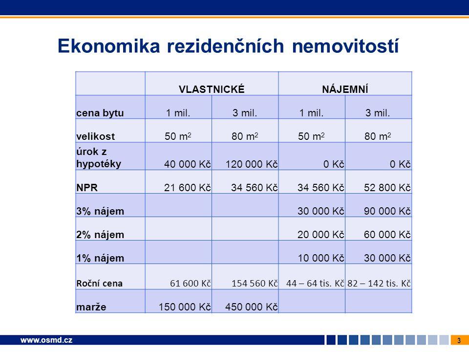 3 www.osmd.cz Ekonomika rezidenčních nemovitostí VLASTNICKÉNÁJEMNÍ cena bytu1 mil.3 mil.1 mil.3 mil.
