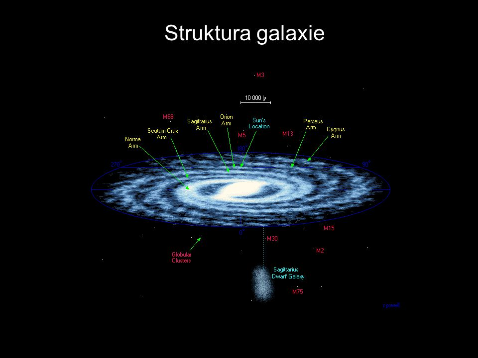 Struktura galaxie