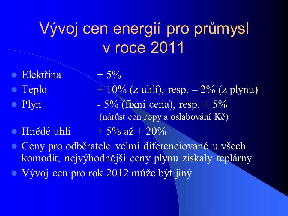 Vývoj cen energií pro průmysl v roce 2011 Elektřina+ 5% Teplo+ 10% (z uhlí), resp.