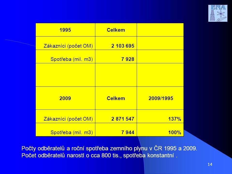 14 1995Celkem Zákazníci (počet OM)2 103 695 Spotřeba (mil.