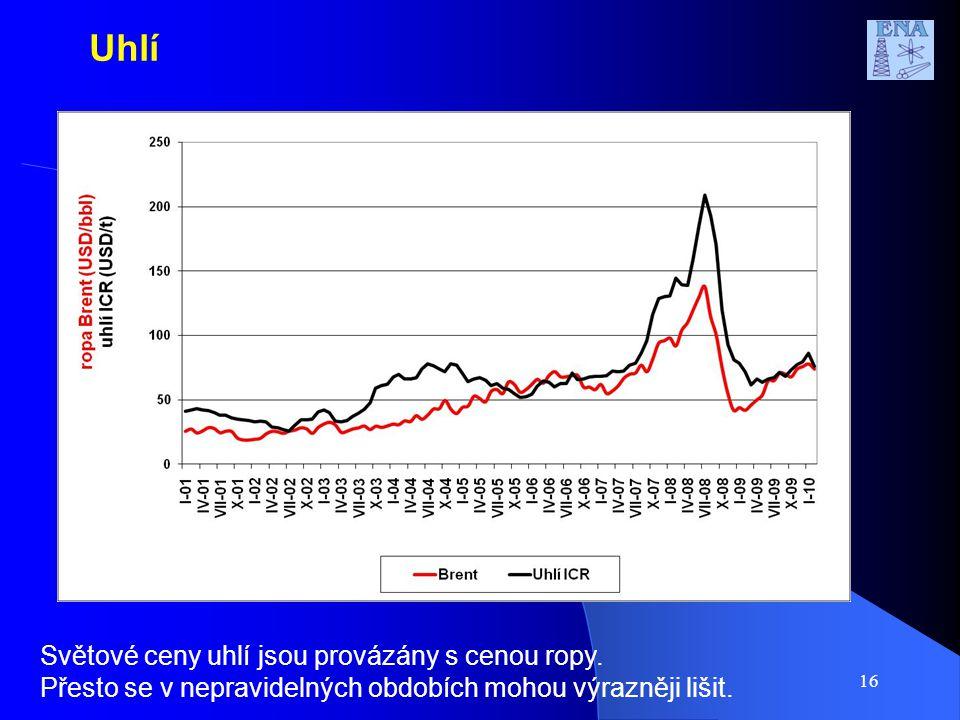 16 Světové ceny uhlí jsou provázány s cenou ropy.