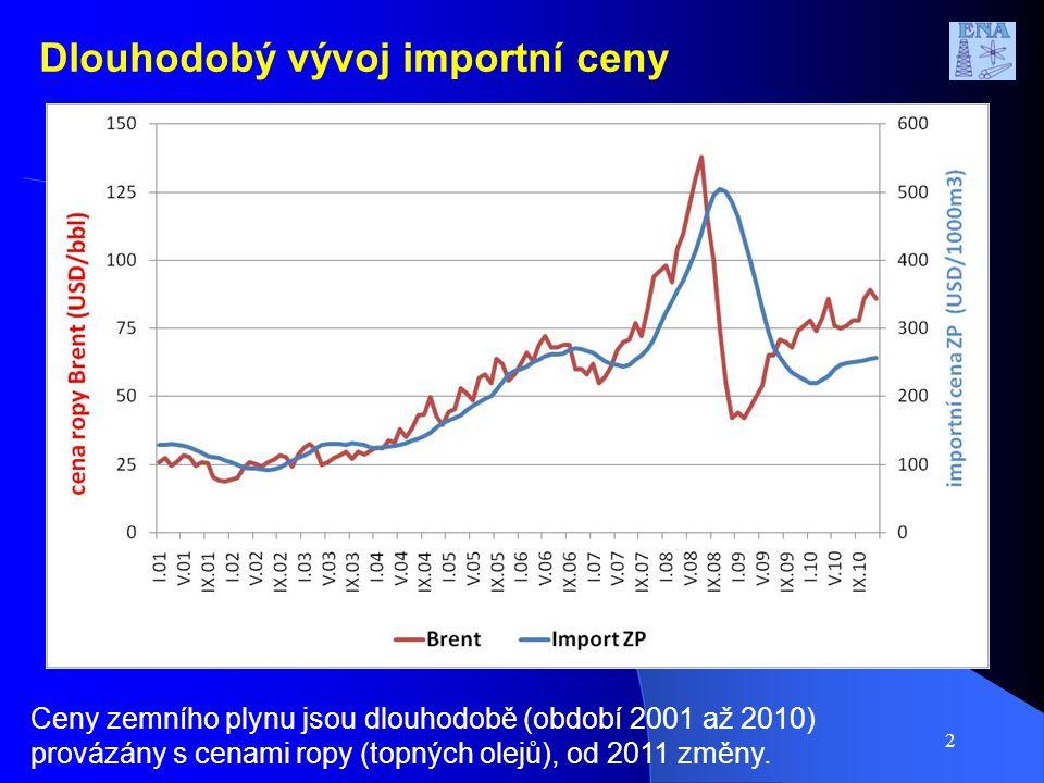 2 Dlouhodobý vývoj importní ceny Ceny zemního plynu jsou dlouhodobě (období 2001 až 2010) provázány s cenami ropy (topných olejů), od 2011 změny.